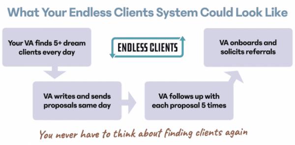 Robert Williams – Endless Clients
