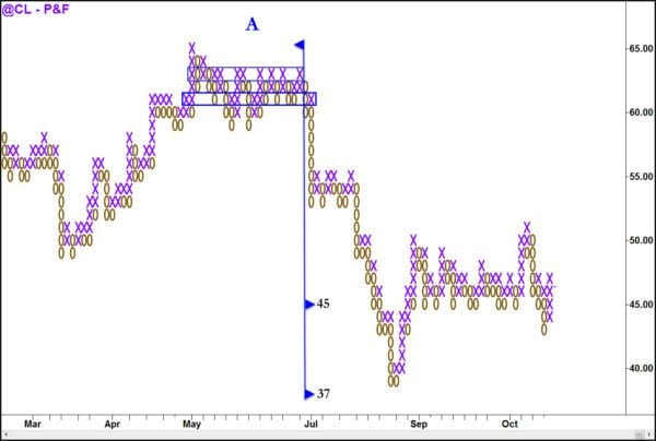 Wyckoff – Point & Figure Charting